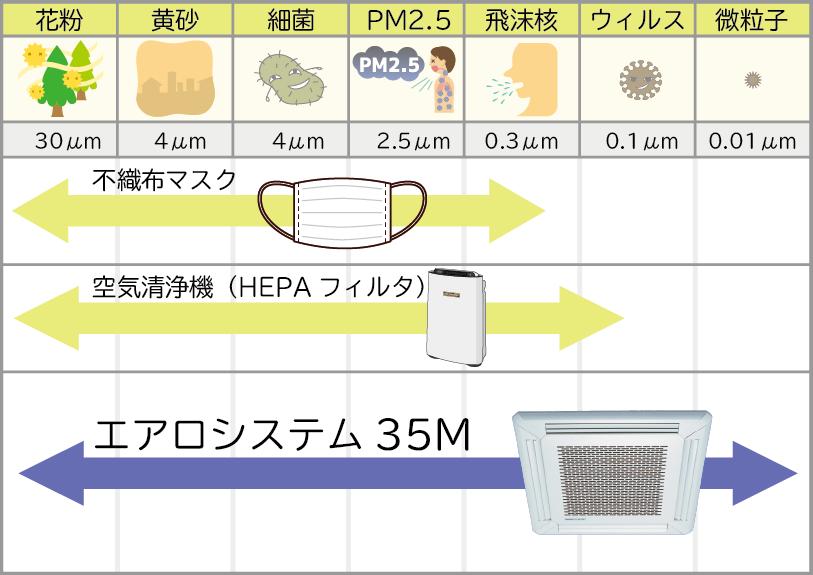 エアロシステムM35の性能表